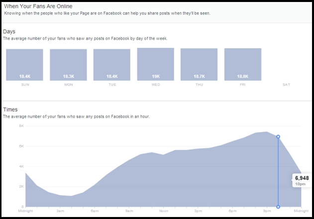 Facebook Insights Graphical Representation
