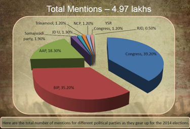 Total Mentions of different political parties