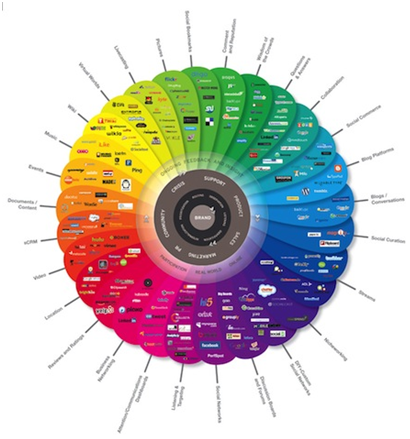 Role of colors in Infographics