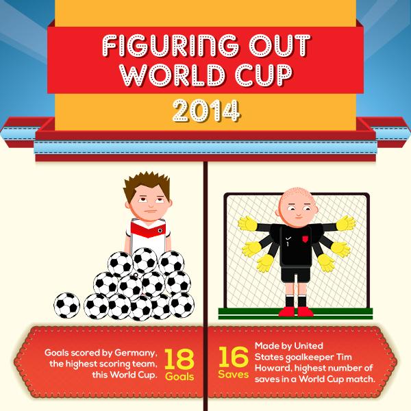 FIFA World Cup 2014 Brazil Stats