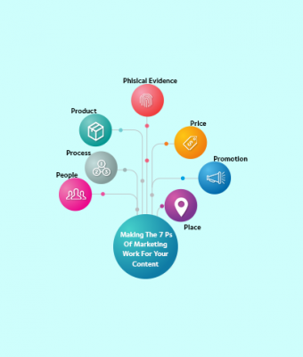 Making The 7 Ps Of Marketing Work For Your Content