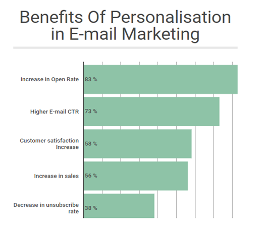 Email Marketing vs Mobile Marketing-which one is better
